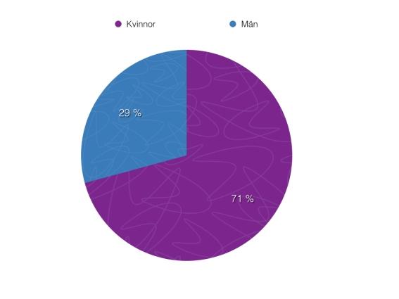 män_kvinnor_2013.002